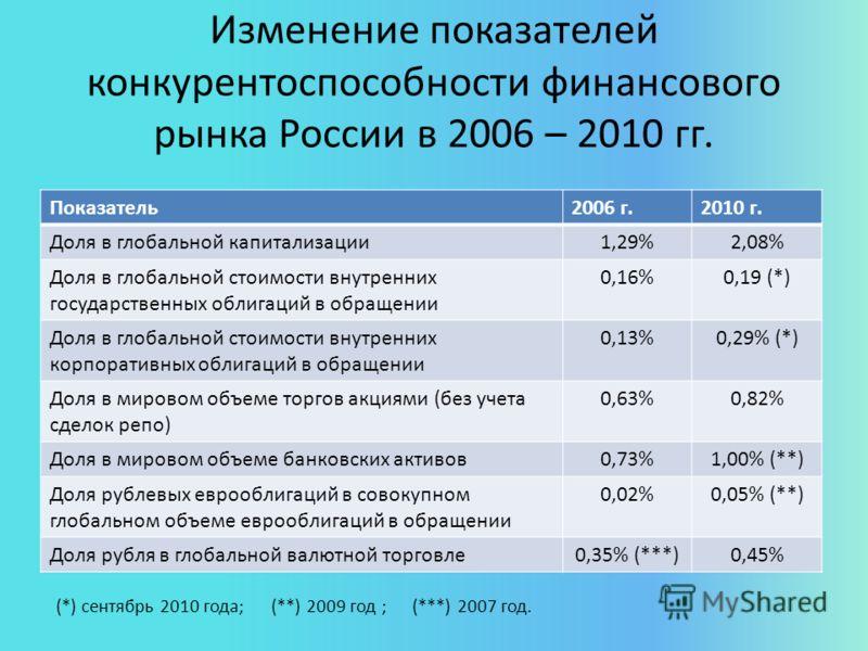 Изменение показателей конкурентоспособности финансового рынка России в 2006 – 2010 гг. Показатель2006 г.2010 г. Доля в глобальной капитализации1,29%2,08% Доля в глобальной стоимости внутренних государственных облигаций в обращении 0,16%0,19 (*) Доля