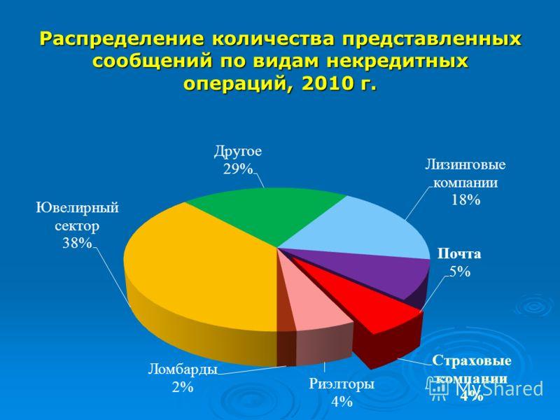 Распределение количества представленных сообщений по видам некредитных операций, 2010 г.