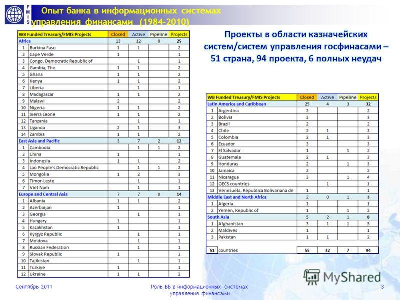 Сентябрь 2011Роль ВБ в информационных системах управления финансами 2 Мифы и реальность