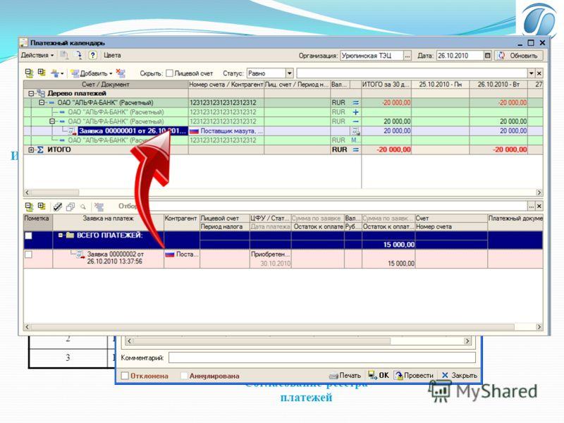 Уровень согласования Наименование 1Руководитель ЦФУ 2Бухгалтерия 3Казначейство Исполнитель ЦФУ Согласование заявки Платежный календарь Согласование реестра платежей Интеграция с Клиент-банком