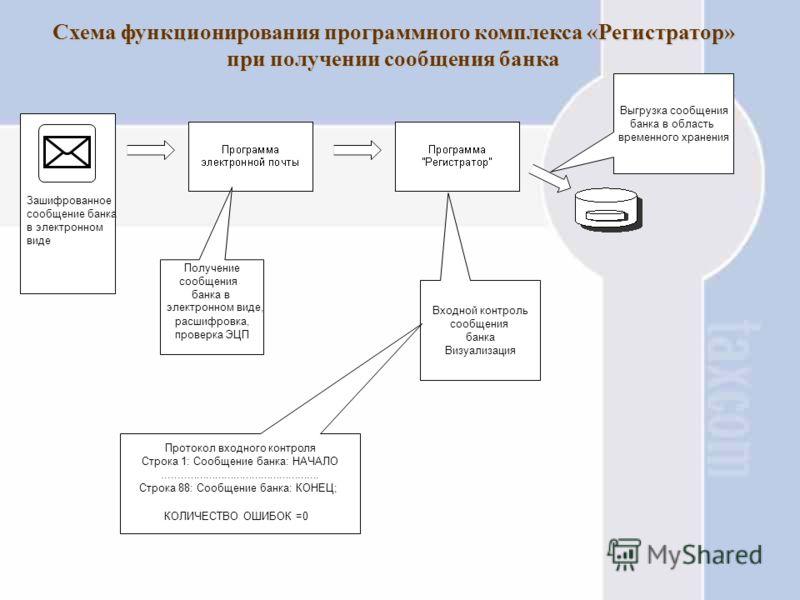 Функции программного комплекса «Регистратор», установленного в инспекциях МНС России, для приема сообщений банка Прием сообщений банка и входной контроль на соответствие утвержденному формату МНС РФ; Прием сообщений банка и входной контроль на соотве