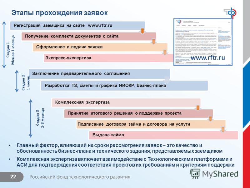 22 Этапы прохождения заявок Заключение предварительного соглашенияРазработка ТЗ, сметы и графика НИОКР, бизнес-плана Главный фактор, влияющий на сроки рассмотрения заявок – это качество и обоснованность бизнес-плана и технического задания, представля