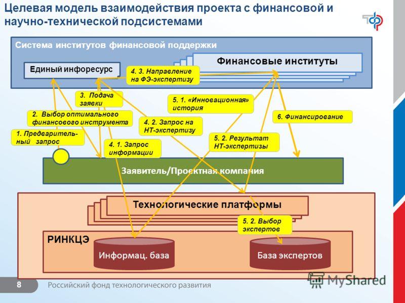 8 Заявитель/Проектная компания Целевая модель взаимодействия проекта с финансовой и научно-технической подсистемами Система институтов финансовой поддержки РИНКЦЭ Информац. базаБаза экспертов Технологические платформы 1. Предваритель- ный запрос Един