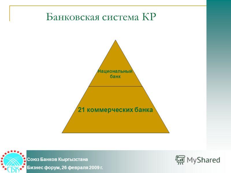 Банковская система КР Союз Банков Кыргызстана Бизнес форум, 26 февраля 2009 г. Национальный банк 21 коммерческих банка