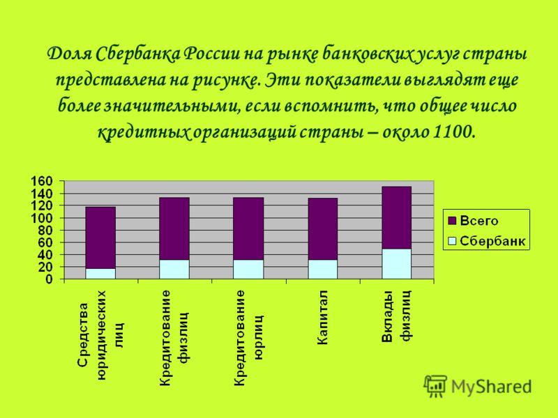 Доля Сбербанка России на рынке банковских услуг страны представлена на рисунке. Эти показатели выглядят еще более значительными, если вспомнить, что общее число кредитных организаций страны – около 1100.