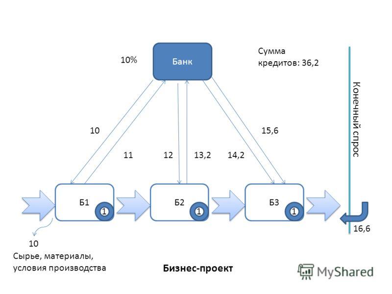Бизнес-проект Б1Б2Б3 Банк Конечный спрос 111 10 111213,214,2 15,6 Сумма кредитов: 36,2 10% Сырье, материалы, условия производства 16,6