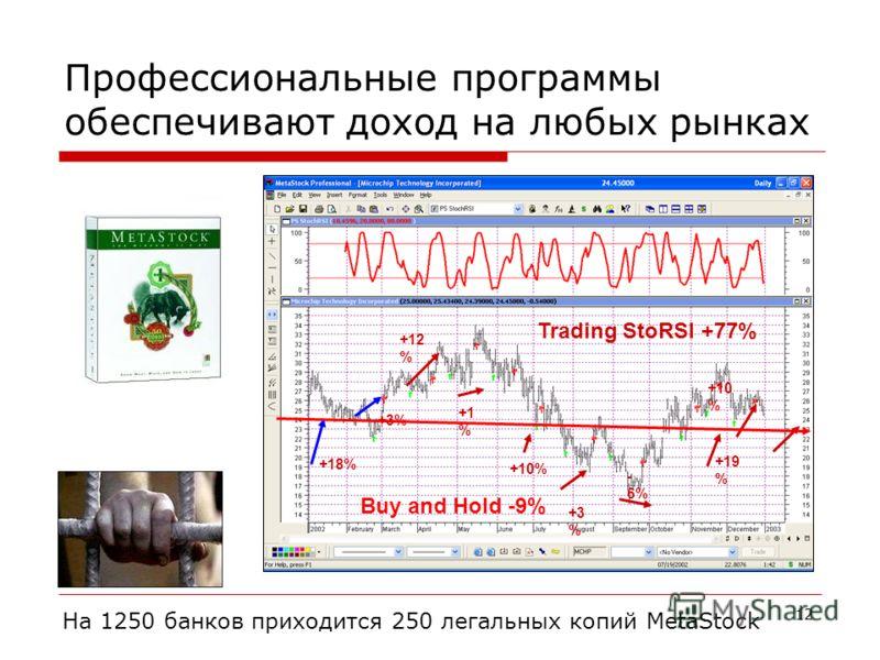 12 Профессиональные программы обеспечивают доход на любых рынках Trading StoRSI +77% +18% +3% +12 % +1 % +10% +3 % - 6% +19 % +10 % Buy and Hold -9% На 1250 банков приходится 250 легальных копий MetaStock