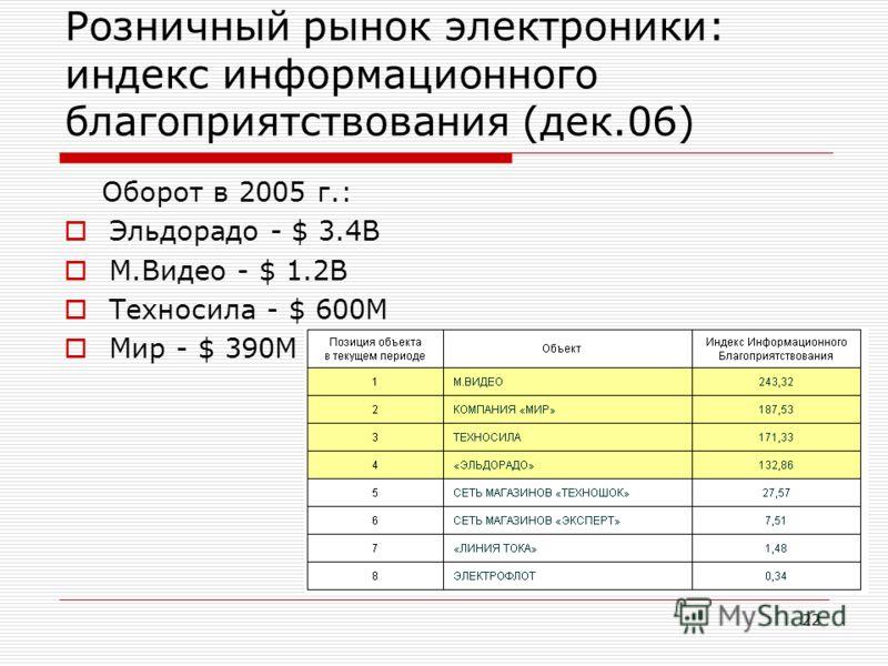 22 Розничный рынок электроники: индекс информационного благоприятствования (дек.06) Оборот в 2005 г.: Эльдорадо - $ 3.4B М.Видео - $ 1.2B Техносила - $ 600M Мир - $ 390M