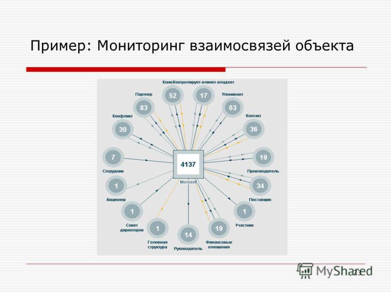 23 Пример: Мониторинг взаимосвязей объекта