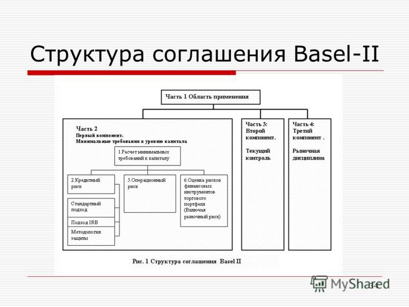 34 Структура соглашения Basel-II