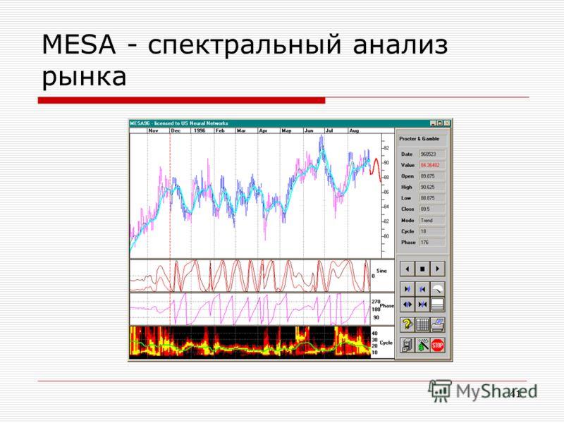 41 MESA - спектральный анализ рынка