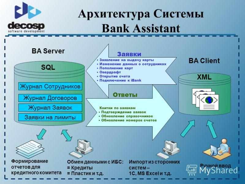 Архитектура Системы Bank Assistant BA Client XML BA Server SQL Заявки Заявление на выдачу карты Изменение данных о сотрудниках Пополнение карт Овердрафт Открытие счета Подключение к iBank Ответы Квитки по заявкам Подтверждение заявок Обновление справ
