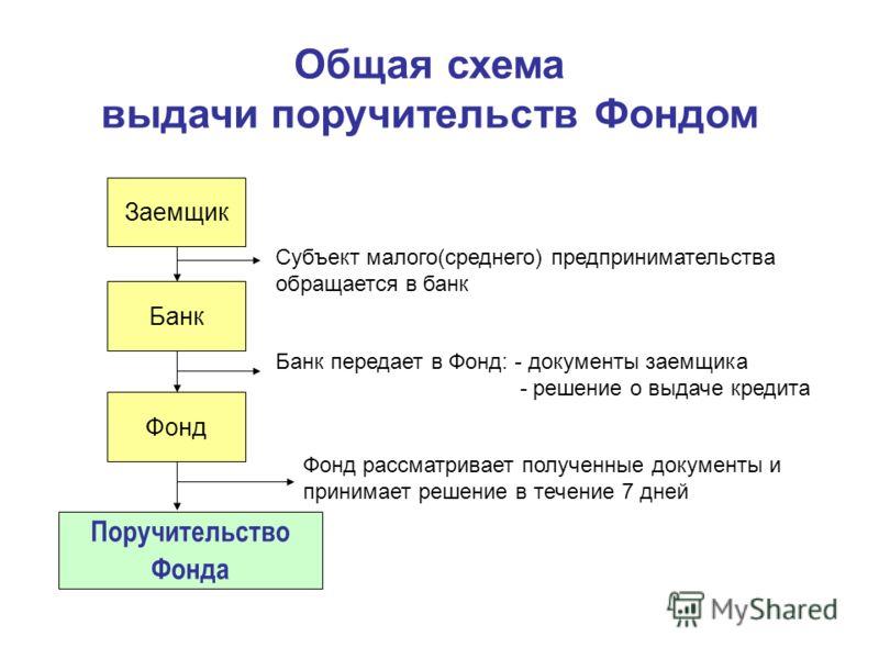 Общая схема выдачи