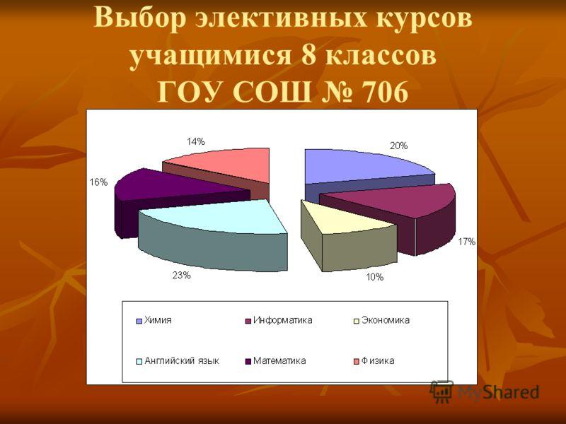 Выбор элективных курсов учащимися 8 классов ГОУ СОШ 706