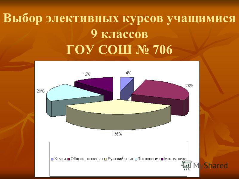 Выбор элективных курсов учащимися 9 классов ГОУ СОШ 706
