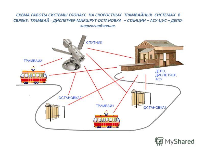 СХЕМА РАБОТЫ СИСТЕМЫ ГЛОНАСС НА СКОРОСТНЫХ ТРАМВАЙНЫХ СИСТЕМАХ В СВЯЗКЕ: ТРАМВАЙ - ДИСПЕТЧЕР-МАРШРУТ-ОСТАНОВКА – СТАНЦИИ – АСУ-ЦУС – ДЕПО- энергоснабжение.