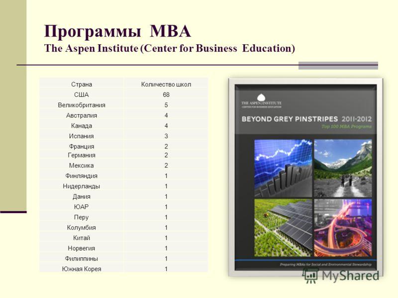Программы МВА The Aspen Institute (Center for Business Education) СтранаКоличество школ США68 Великобритания5 Австралия4 Канада4 Испания3 Франция2 Германия2 Мексика2 Финляндия1 Нидерланды1 Дания1 ЮАР1 Перу1 Колумбия1 Китай1 Норвегия1 Филиппины1 Южная