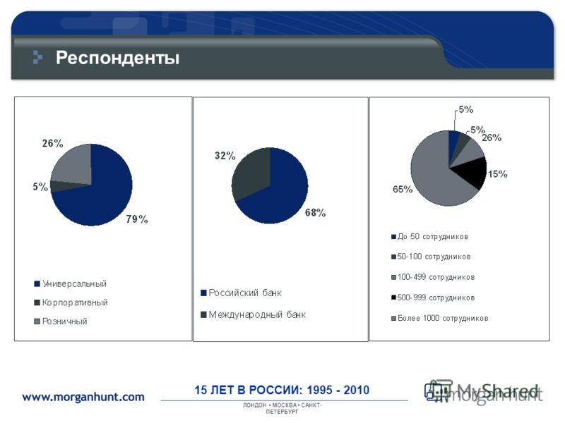 ЛОНДОН МОСКВА САНКТ- ПЕТЕРБУРГ 15 ЛЕТ В РОССИИ: 1995 - 2010 Респонденты