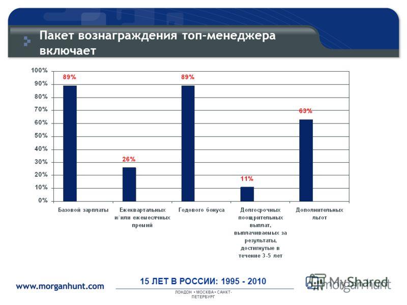 ЛОНДОН МОСКВА САНКТ- ПЕТЕРБУРГ 15 ЛЕТ В РОССИИ: 1995 - 2010 Пакет вознаграждения топ-менеджера включает