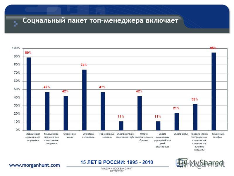 ЛОНДОН МОСКВА САНКТ- ПЕТЕРБУРГ 15 ЛЕТ В РОССИИ: 1995 - 2010 Социальный пакет топ-менеджера включает