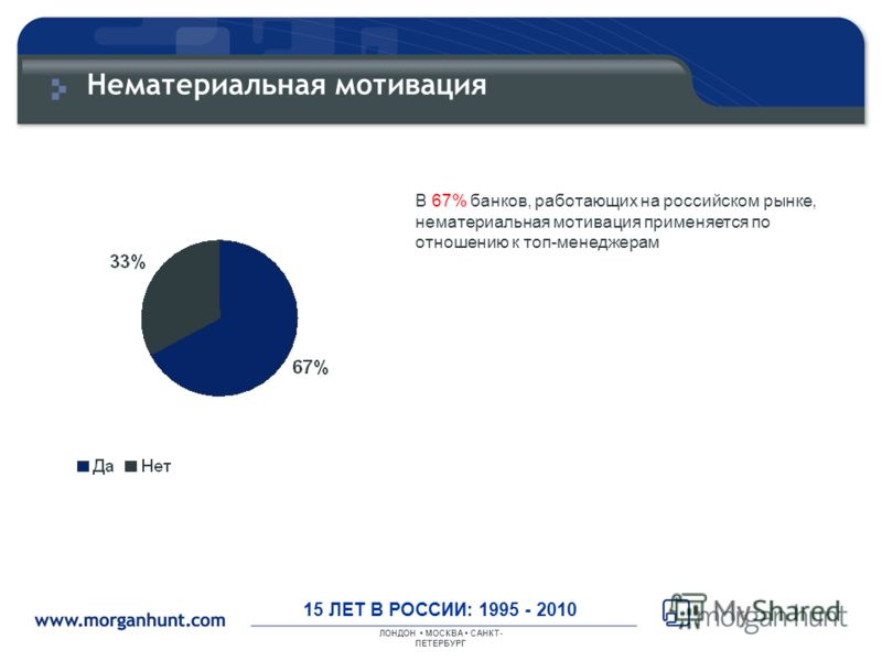 ЛОНДОН МОСКВА САНКТ- ПЕТЕРБУРГ 15 ЛЕТ В РОССИИ: 1995 - 2010 Нематериальная мотивация В 67% банков, работающих на российском рынке, нематериальная мотивация применяется по отношению к топ-менеджерам