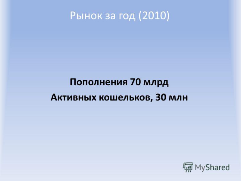 Рынок за год (2010) Пополнения 70 млрд Активных кошельков, 30 млн