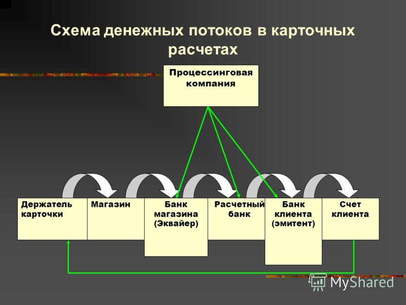 Схема денежных потоков в карточных расчетах Процессинговая компания Держатель карточки МагазинБанк магазина (Эквайер) Расчетный банк Банк клиента (эмитент) Счет клиента