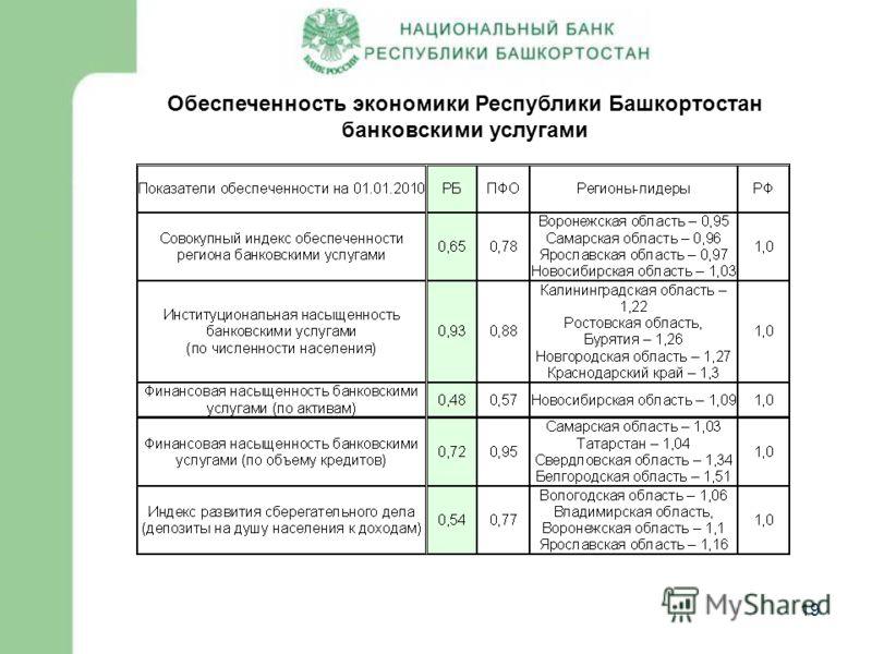 19 Обеспеченность экономики Республики Башкортостан банковскими услугами