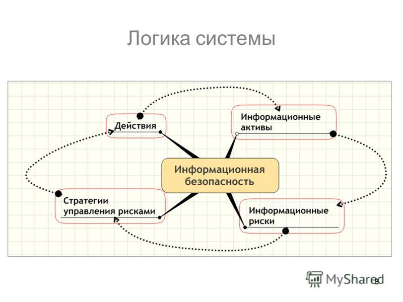 8 Логика системы