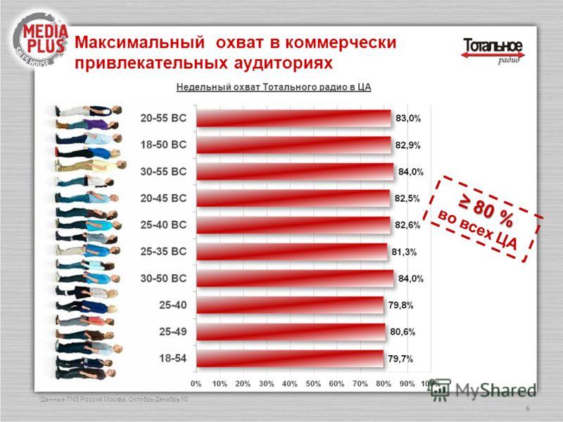 Максимальный охват в коммерчески привлекательных аудиториях 6 Недельный охват Тотального радио в ЦА 80 % 80 % во всех ЦА *Данные TNS Россия Москва: Октябрь-Декабрь 10