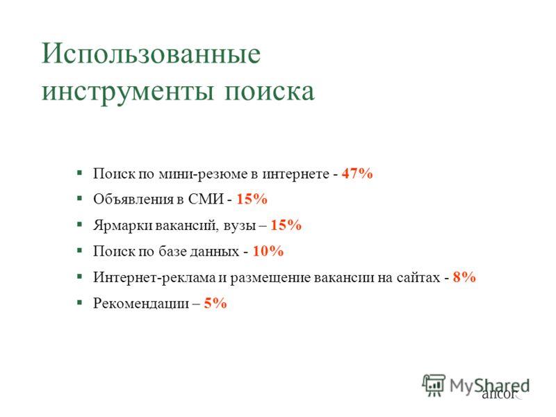 Использованные инструменты поиска Поиск по мини-резюме в интернете - 47% Объявления в СМИ - 15% Ярмарки вакансий, вузы – 15% Поиск по базе данных - 10% Интернет-реклама и размещение вакансии на сайтах - 8% Рекомендации – 5%
