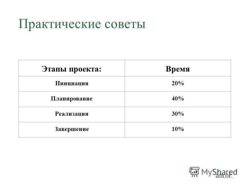 Практические советы Этапы проекта:Время Инициация20% Планирование40% Реализация30% Завершение10%