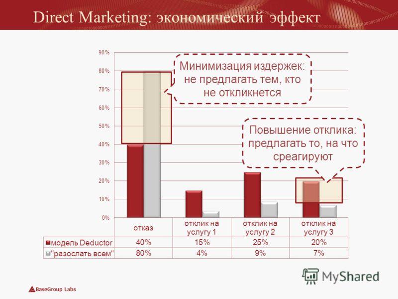 BaseGroup Labs Direct Marketing: экономический эффект Минимизация издержек: не предлагать тем, кто не откликнется Повышение отклика: предлагать то, на что среагируют