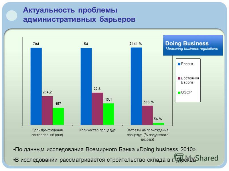 Актуальность проблемы административных барьеров По данным исследования Всемирного Банка «Doing business 2010» В исследовании рассматривается строительство склада в г. Москва