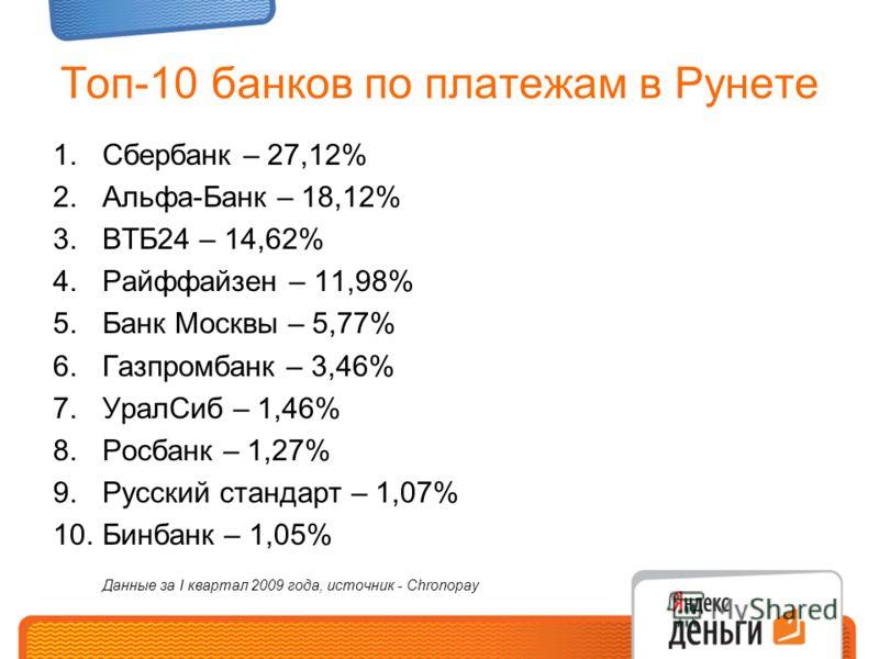 Топ-10 банков по платежам в Рунете 1.Сбербанк – 27,12% 2.Альфа-Банк – 18,12% 3.ВТБ24 – 14,62% 4.Райффайзен – 11,98% 5.Банк Москвы – 5,77% 6.Газпромбанк – 3,46% 7.УралСиб – 1,46% 8.Росбанк – 1,27% 9.Русский стандарт – 1,07% 10.Бинбанк – 1,05% Данные з