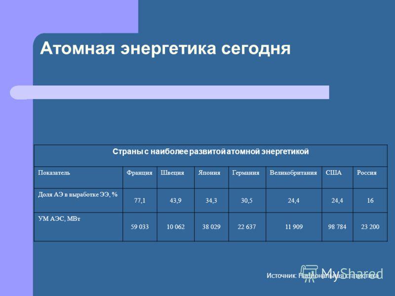 Атомная энергетика сегодня Страны с наиболее развитой атомной энергетикой ПоказательФранцияШвецияЯпонияГерманияВеликобританияСШАРоссия Доля АЭ в выработке ЭЭ, % 77,143,934,330,524,4 16 УМ АЭС, МВт 59 03310 06238 02922 63711 90998 78423 200 Источник: