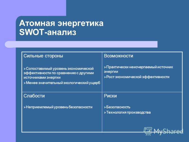 Атомная энергетика SWOT-анализ Сильные стороны Сопоставимый уровень экономической эффективности по сравнению с другими источниками энергии Менее значительный экологический ущерб Возможности Практически неисчерпаемый источник энергии Рост экономическо