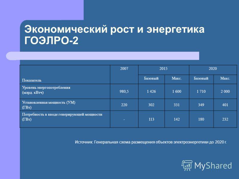 Экономический рост и энергетика ГОЭЛРО-2 Показатель 200720152020 БазовыйМакс.БазовыйМакс. Уровень энергопотребления (млрд. кВтч) 980,51 4261 6001 7102 000 Установленная мощность (УМ) (ГВт) 220302331349401 Потребность в вводе генерирующей мощности (ГВ