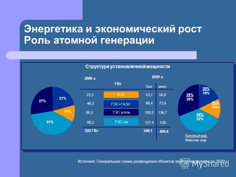 Энергетика и экономический рост Роль атомной генерации 53,1 100,2 29% 35% 20% 18% 16% 15% 36% 32% 27% 21% 11% 41% 60,2 23,3 ТЭС уголь ТЭС газ АЭС 2006 г. 2020 г. Структура установленной мощности 90,2 127,4 ГВт 220 ГВт 349,1 46,3 ГЭС+ГАЭС 68,473,9 58,