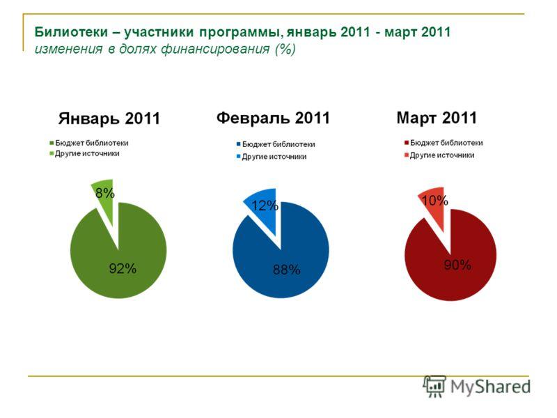 Билиотеки – участники программы, январь 2011 - март 2011 изменения в долях финансирования (%)