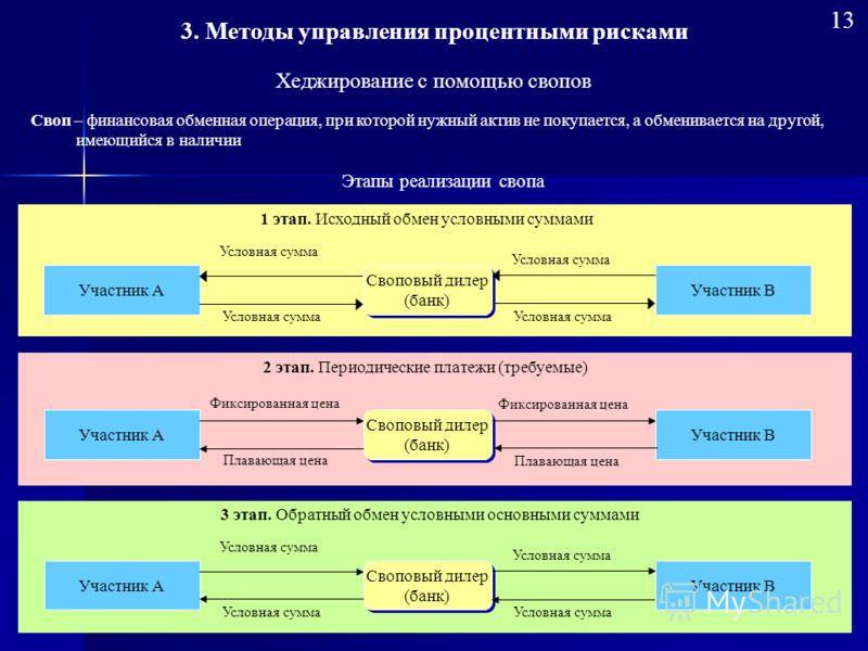 Хеджирование с помощью свопов Этапы реализации свопа Своповый дилер (банк) Своповый дилер (банк) 1 этап. Исходный обмен условными суммами Участник ВУчастник А Условная сумма Своповый дилер (банк) Своповый дилер (банк) 2 этап. Периодические платежи (т