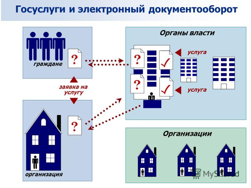 Органы власти Организации граждане организация заявка на услугу услуга Госуслуги и электронный документооборот