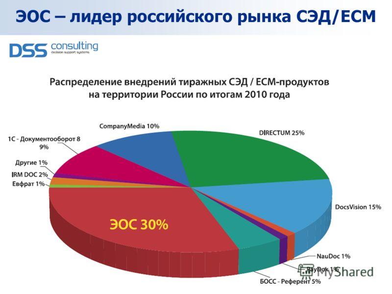 ЭОС – лидер российского рынка СЭД/ЕСМ