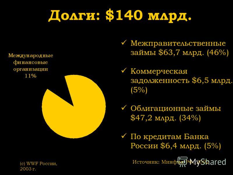 (с) WWF России, 2003 г. Долги: $140 млрд. Источник: Минфин РФ, 2002 Межправительственные займы $63,7 млрд. (46%) Коммерческая задолженность $6,5 млрд. (5%) Облигационные займы $47,2 млрд. (34%) По кредитам Банка России $6,4 млрд. (5%)