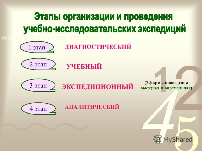 УЧЕБНЫЙ 2 этап (2 формы проведения выездная и виртуальная) 3 этап ЭКСПЕДИЦИОННЫЙ 4 этап АНАЛИТИЧЕСКИЙ