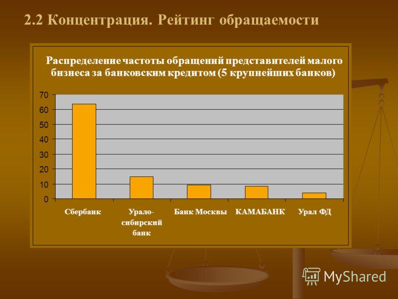 Распределение частоты обращений представителей малого бизнеса за банковским кредитом (5 крупнейших банков) 0 10 20 30 40 50 60 70 СбербанкУрало- сибирский банк Банк МосквыКАМАБАНКУрал ФД 2.2 Концентрация. Рейтинг обращаемости