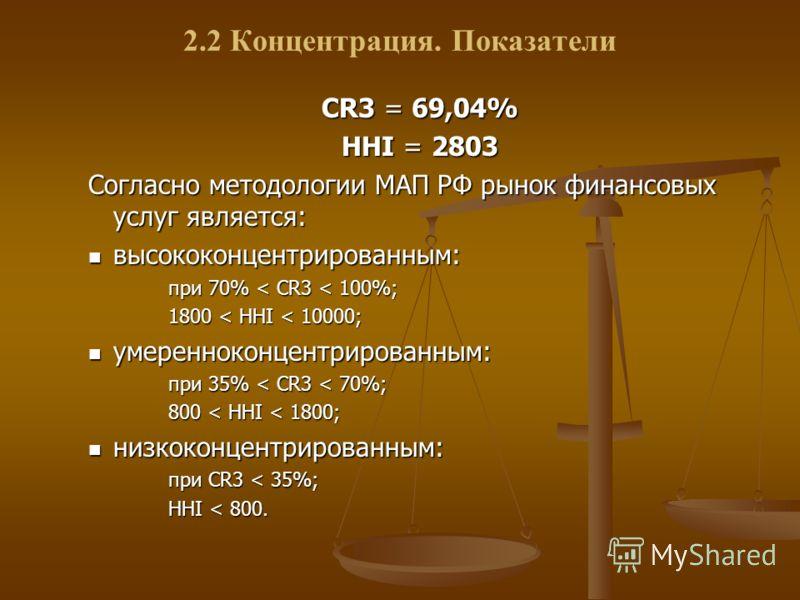 2.2 Концентрация. Показатели СR3 = 69,04% HHI = 2803 Согласно методологии МАП РФ рынок финансовых услуг является: высококонцентрированным: высококонцентрированным: при 70% < CR3 < 100%; 1800 < HHI < 10000; умеренноконцентрированным: умеренноконцентри