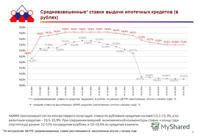3 Средневзвешенные* ставки выдачи ипотечных кредитов (в рублях) * По методологии ЦБ РФ средневзвешенные ставки рассчитываются накопленным итогом с начала года АИЖК прогнозирует что по итогам первого полугодия ставки по рублевым кредитам составят 13,1