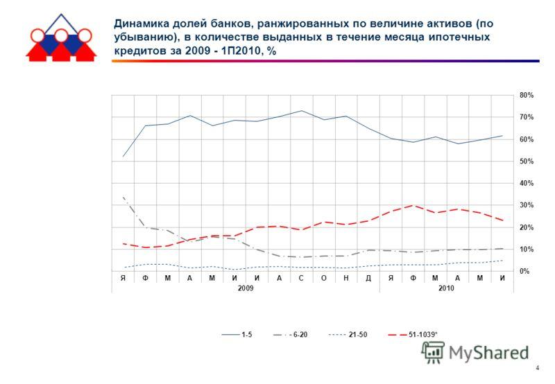 4 Динамика долей банков, ранжированных по величине активов (по убыванию), в количестве выданных в течение месяца ипотечных кредитов за 2009 - 1П2010, %