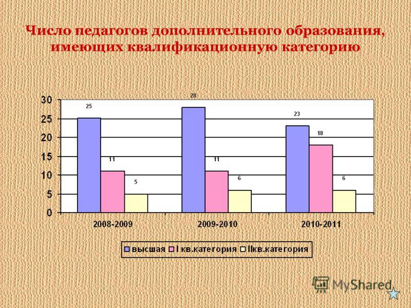 Число педагогов дополнительного образования, имеющих квалификационную категорию